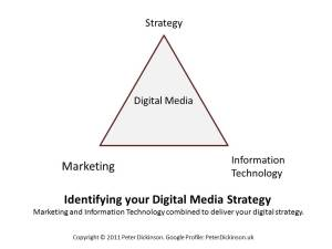 Identifying your Digital Media Strategy - Peter Dickinson-KUB