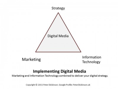 Implementing Digital Media - Peter Dickinson-KUB