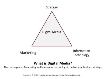 What is Digital Media - Peter Dickinson, KUB