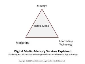 Digital Media Advisory Services Explained