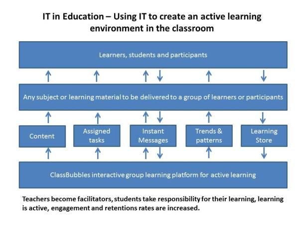 IT in Education - Unique classroom learning platform to increase engagement and retention