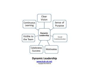 Dynamic Leadership for High Growth Business