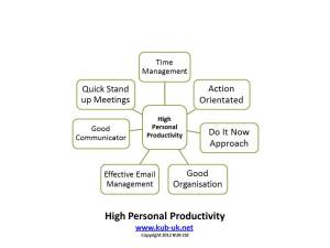 High Personal Productivity