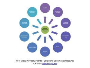 Peer Group Advisory Board - Corporate Governance Pressures